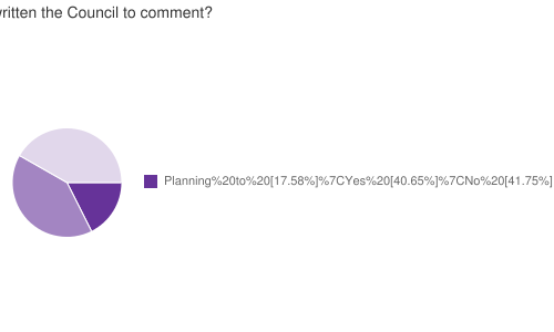 Have you written the Council to comment?